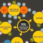 Why should SME start-ups look to use SSL?